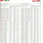 Параметры трасс отбора женщин в классике 3 и 4 дней